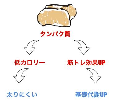 タンパク質相乗効果